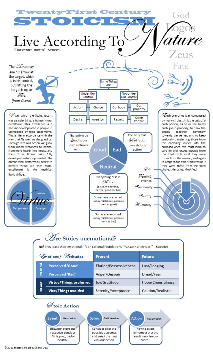 Michel Daw Stoic Infographic