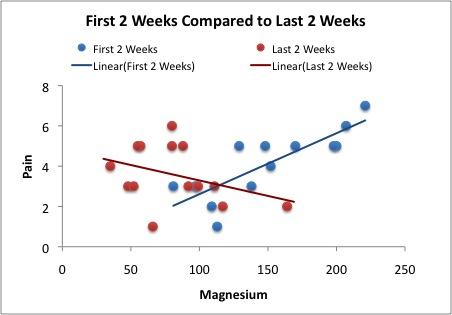 1st 2 weeks vs last 2 weeks Association between Magnesium and Pain